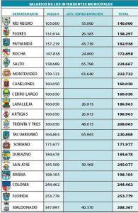 salarios de los intendentes